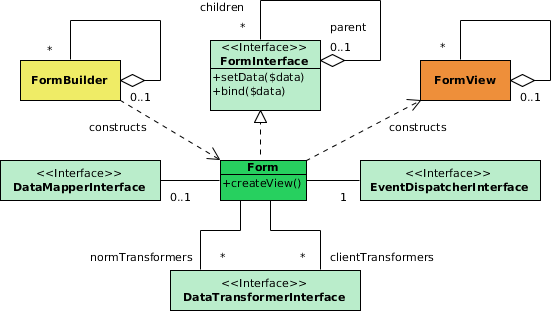 The UML class diagram of the Symfony2 Form component