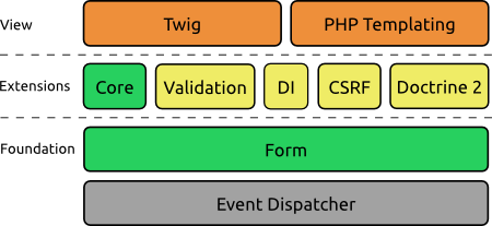 The high-level architecture of the Symfony2 Form component.